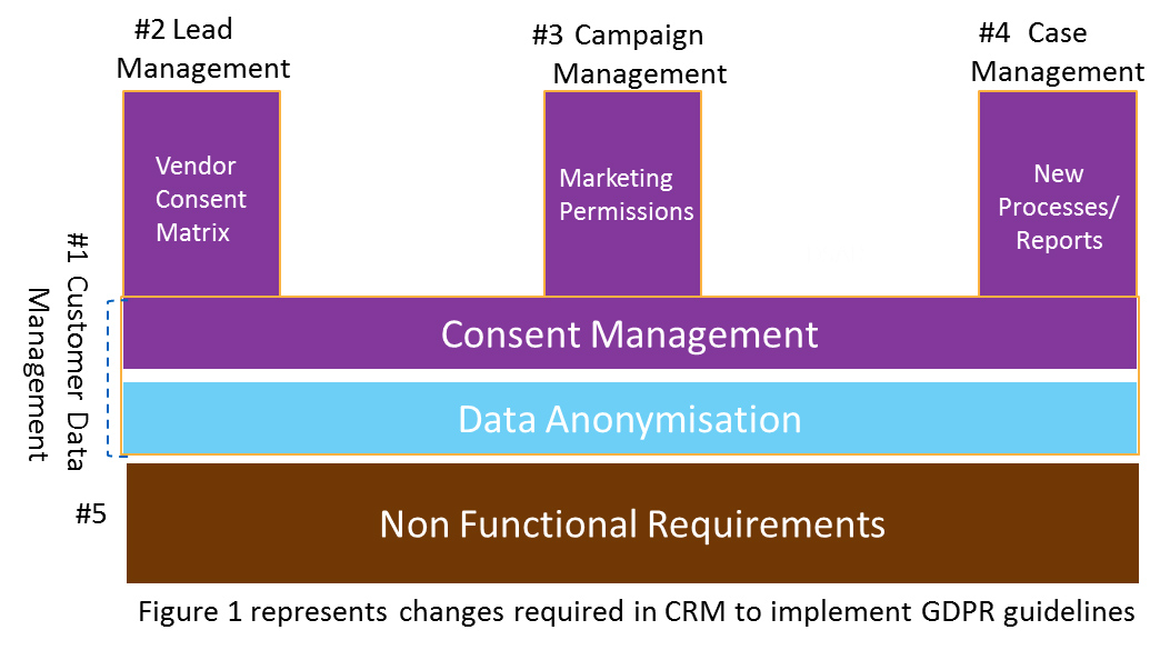 Changes required in CRM to implement GDPR guidelines