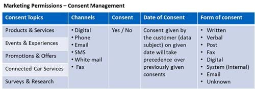 Marketing permissions consent management