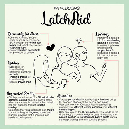 Infographic detailing how LatchAid works