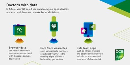 Doctors with data (infographic)