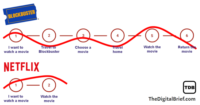 Diagram of the emotional journey