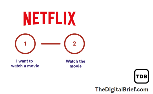 Diagram of the Netflix approach