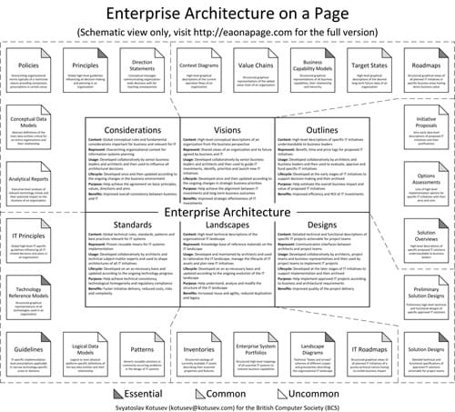 Enterprise Architecture on a page (Schematic view)