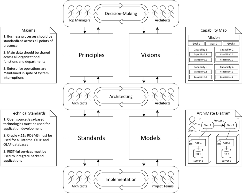 Diagram showing 'one minute' conceptualization of EA and EA practice