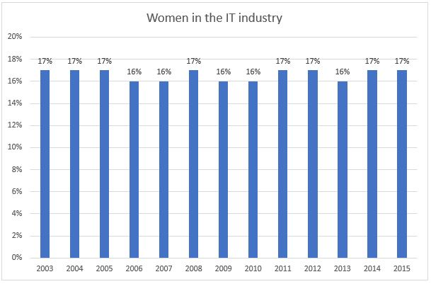 Graph showing number of women in the IT industry between 2003 and 2015