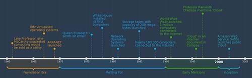 Cloud timeline 1960-2005