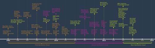 Cloud timeline 2005 - 2020