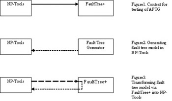 Automatic Fault Tree Generator process