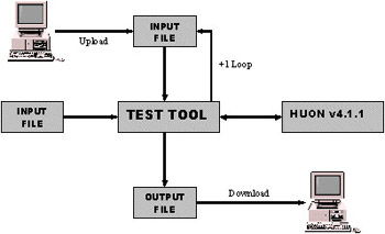 Test tool process diagram