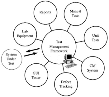 Test Management Framework diagram