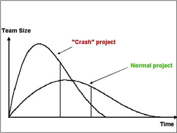 Rayleigh curve model