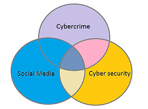 Cybercrime diagram - three pillars of our interconnected world
