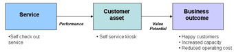 Example of modelling business outcome through services based on an ITIL® model