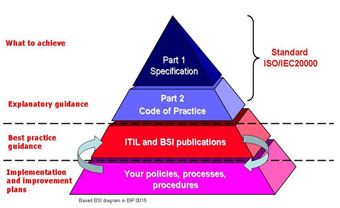 Shows the relationship between ISO/IEC 20000 and ITIL