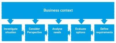 Business Analysis Process Model