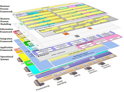 Standardised Layered Telecoms Architecture