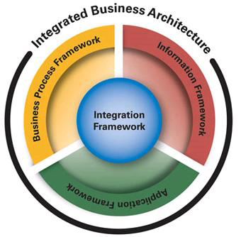 Integrated Business Architecture Diagram
