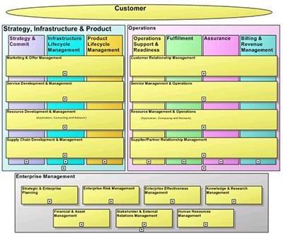 Business Process Framework - Level 1 View