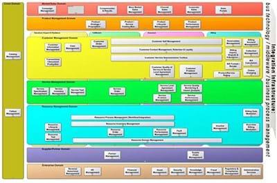Telecom Applications Map