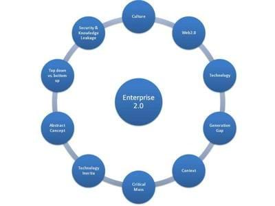 Enterprise 2.0 is an abstract concept diagram