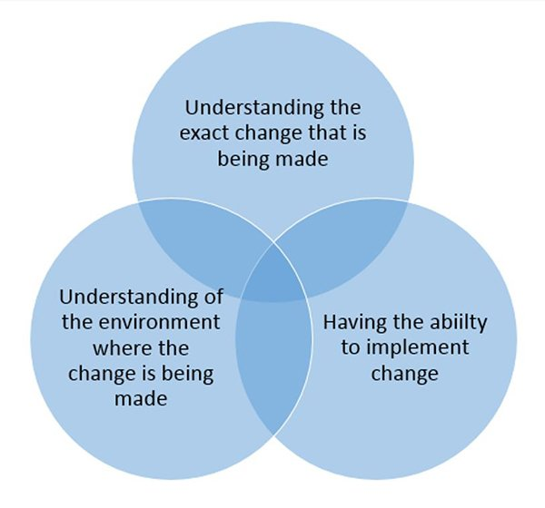 Diagram showing the three high-level variables that need to be managed to try and implement successful change