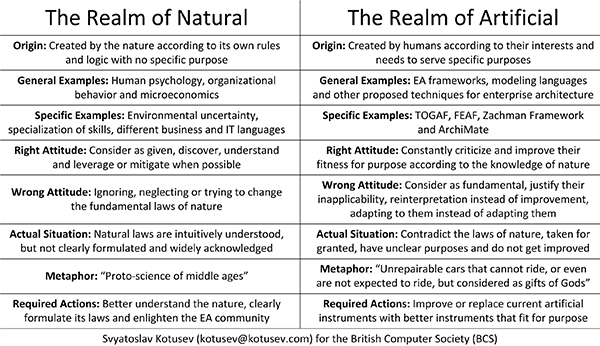 The realms of natural and artificial in enterprise architecture