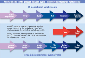 Workstreams In the Project Delivery Cycle