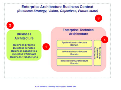 Enterprise architecture business context (1)