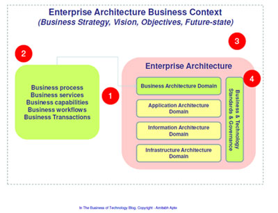 Enterprise architecture business context (2)