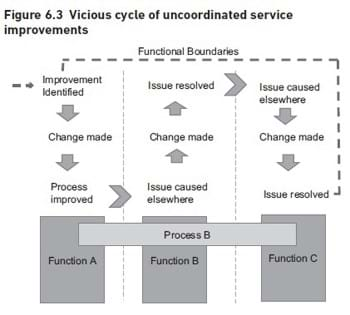 Vicious cycle Of Uncoordinated Service Improvements
