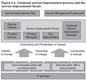 Continual Service Improvement Process And The Service Improvement Forum