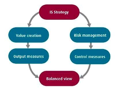 Figure 1 - A balanced scorecard approach to governance
