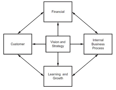 Balanced Business Scorecard Diagram