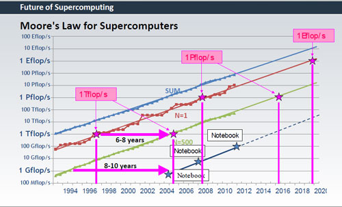 Moore's Law For Supercomputing