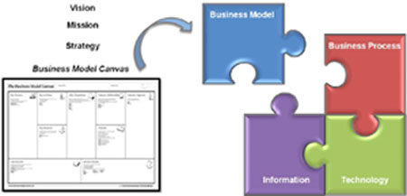 The missing piece: executing business model innovation
