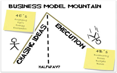 Business model mountain