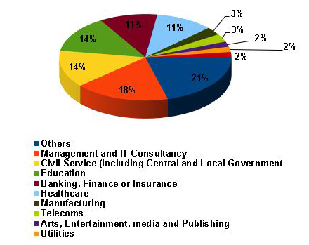 Recruitment Industry Sectors Pie Chart