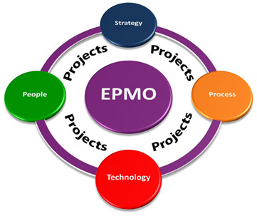 End-to-end project process