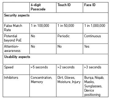 Table: Comparing security and usability of Touch and Face ID
