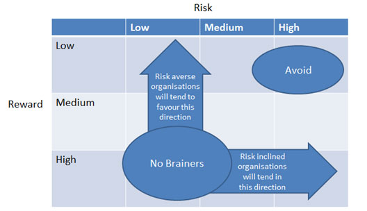 Risk Versus Reward Table