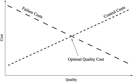 A graph showing that organisations need to balance costs and the need for quality