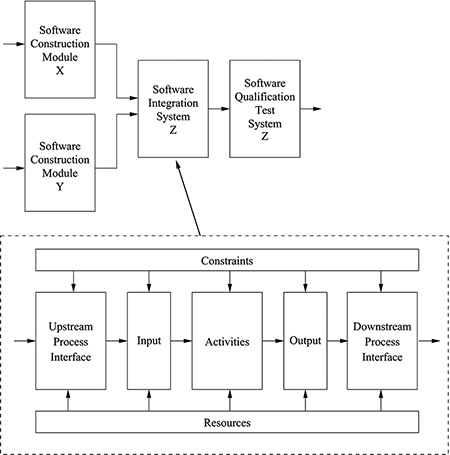 A flow chart showing the constituents of a process