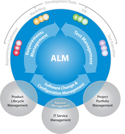 Overview of ALM market