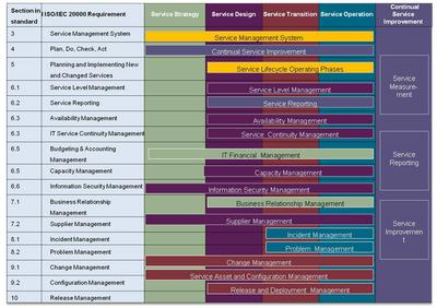 Figure 4. High-level view of how ITIL® V3 supports the ISO/IEC 20000 requirements