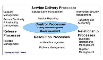 Figure 3. ISO/IEC 20000 service management framework of processes