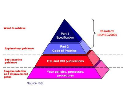 Figure 1. How ITIL® supports ISO/IEC 20000