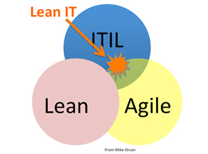 Lean IT Diagram