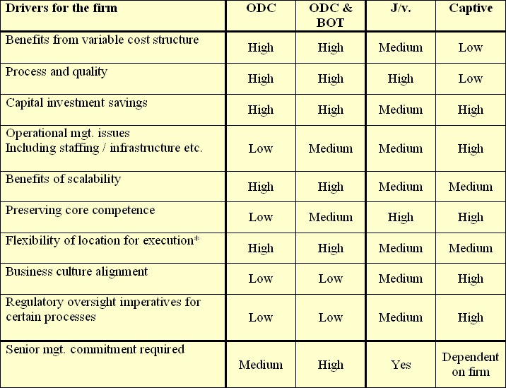 Risk And Weightage Table