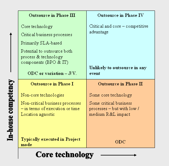 In-House Competency V Core Technology Grid