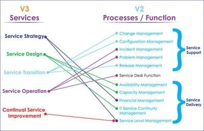 ITIL® services and processes
